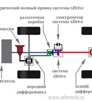 Виды систем автомобиля