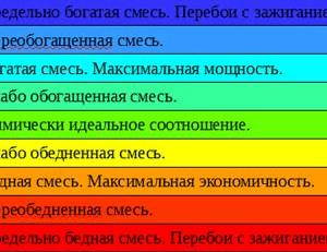 Соотношение воздух топливо